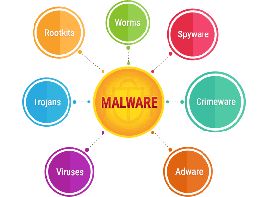 What Is Malware | ITque